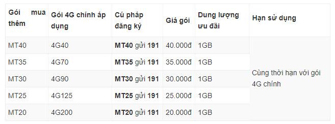 Viettel TPHCM - Gói 4G mua thêm